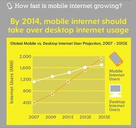 mobileinternetstats
